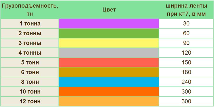 Цветовые отличия текстильных строп
