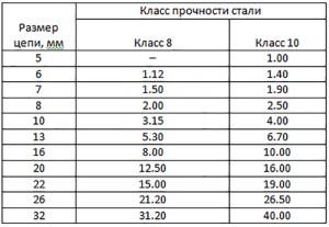 Таблица грузоподъёмности стропа 1СЦ в зависимости от класса