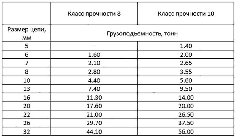 Грузоподъёмность стропа 2СЦ