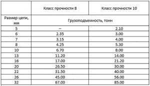Таблица грузоподъёмности стропа 4 ветвевого 4СЦ, паука. В зависимости от класса цепи