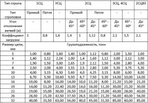 Таблица грузоподъёмности цепных строп 10 класса прочности